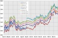 Wholesale gas curve