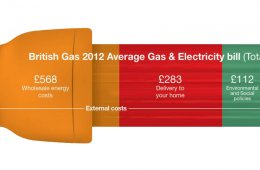British Gas unit prices